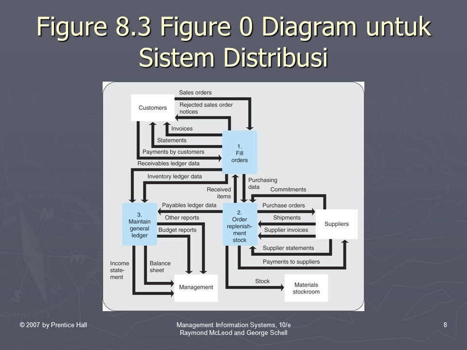 Figure 8.3 Figure 0 Diagram untuk Sistem Distribusi
