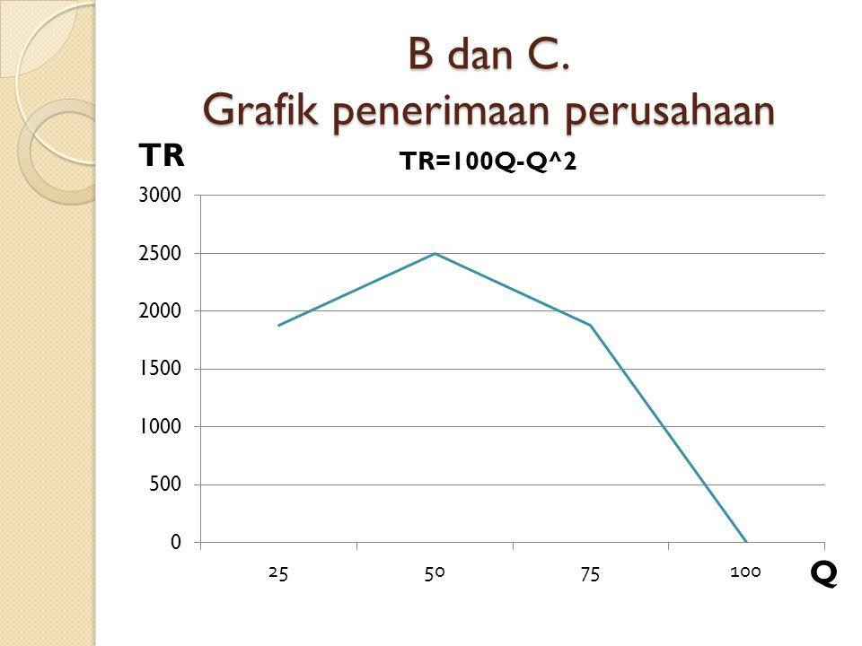 B dan C. Grafik penerimaan perusahaan