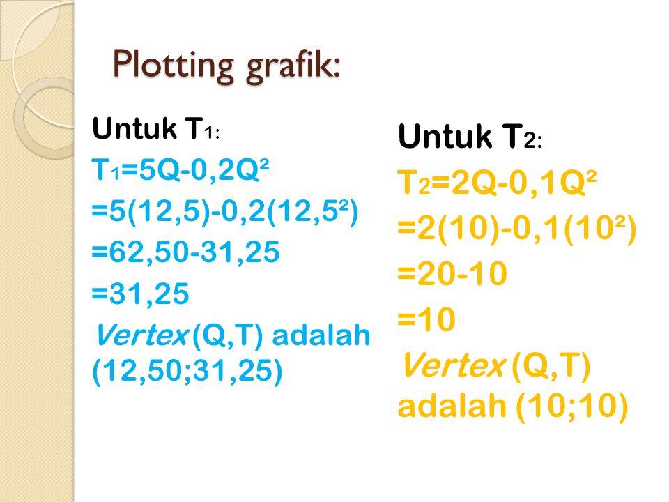 Plotting grafik: Untuk T2: T2=2Q-0,1Q² =2(10)-0,1(10²) =20-10 =10