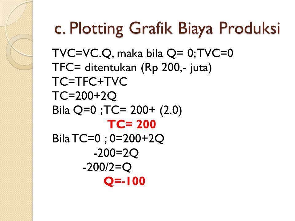 c. Plotting Grafik Biaya Produksi