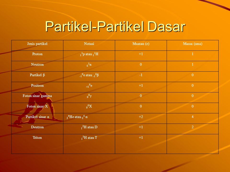 Partikel-Partikel Dasar