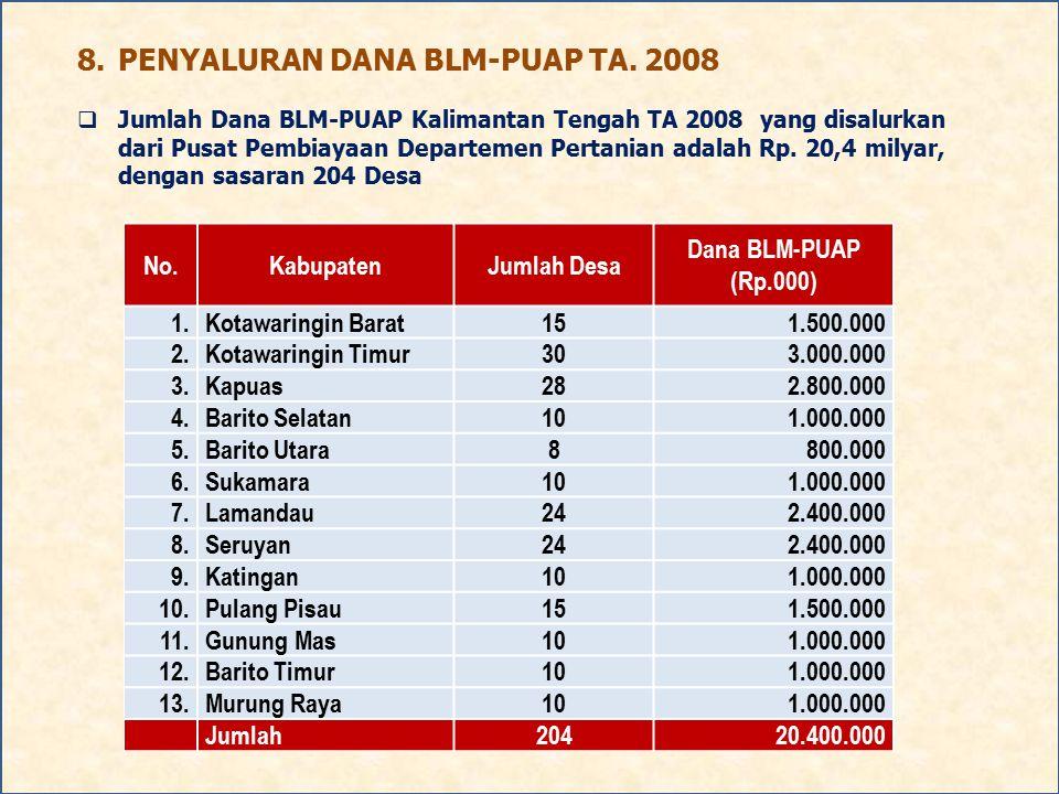 8. PENYALURAN DANA BLM-PUAP TA. 2008