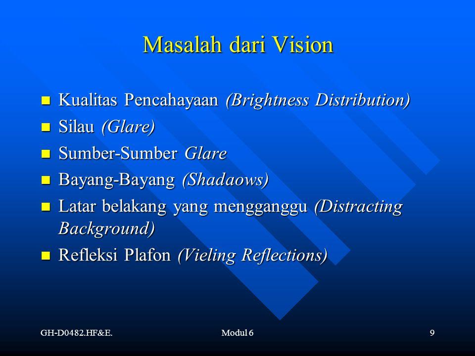 Masalah dari Vision Kualitas Pencahayaan (Brightness Distribution)