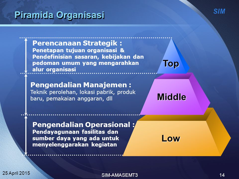 Piramida Organisasi Top Middle Low Perencanaan Strategik :