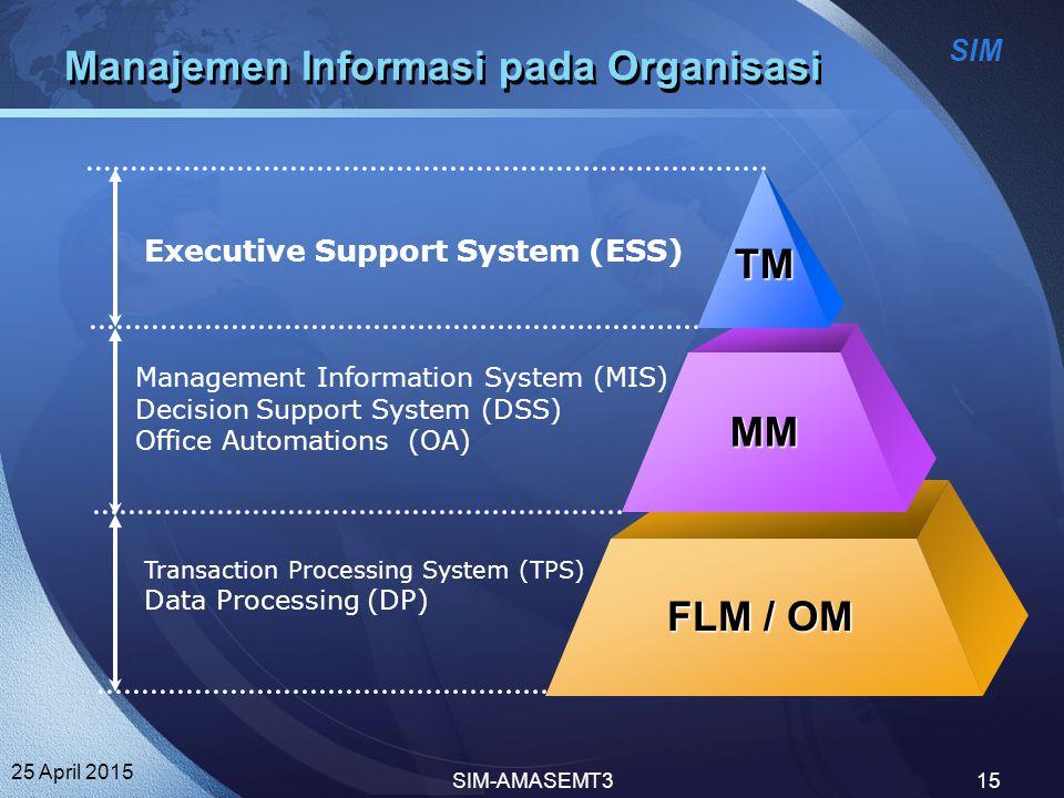 Manajemen Informasi pada Organisasi