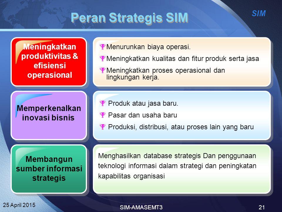 Peran Strategis SIM Meningkatkan produktivitas & efisiensi operasional