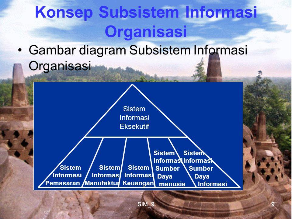 Konsep Subsistem Informasi Organisasi