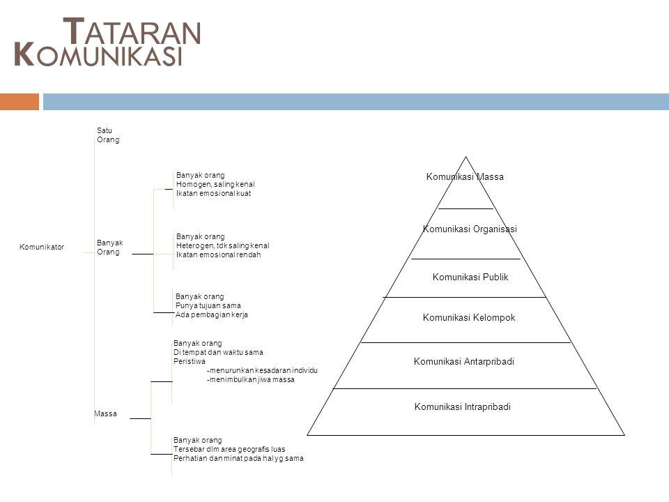 TATARAN KOMUNIKASI Komunikasi Massa Komunikasi Organisasi