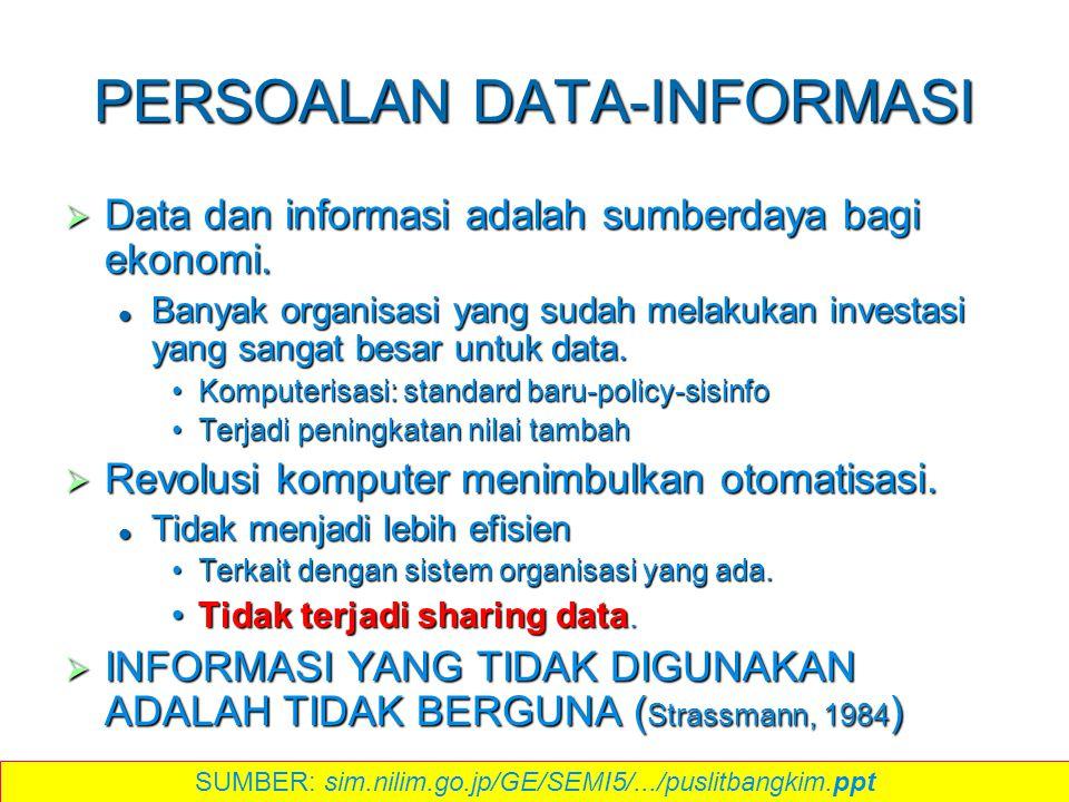PERSOALAN DATA-INFORMASI