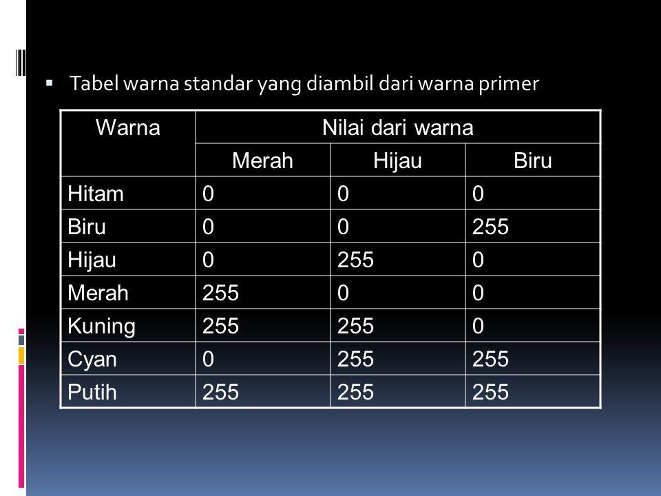 Tabel warna standar yang diambil dari warna primer