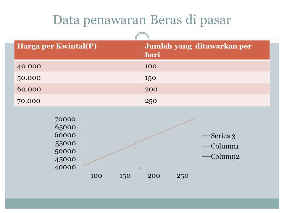 Data penawaran Beras di pasar