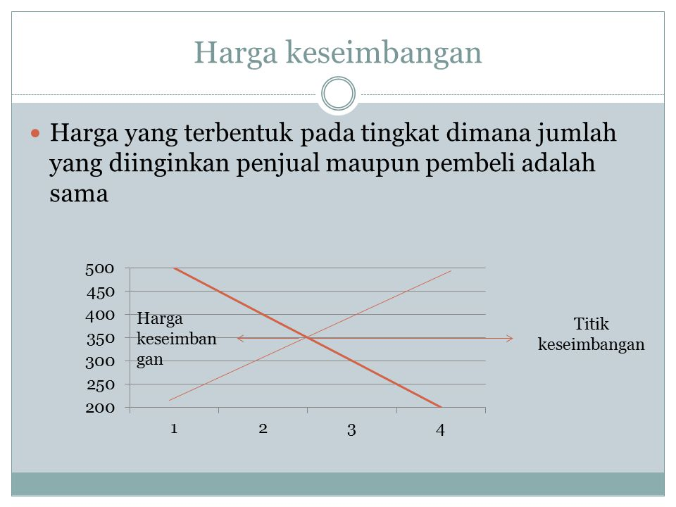 Harga keseimbangan Harga yang terbentuk pada tingkat dimana jumlah yang diinginkan penjual maupun pembeli adalah sama.