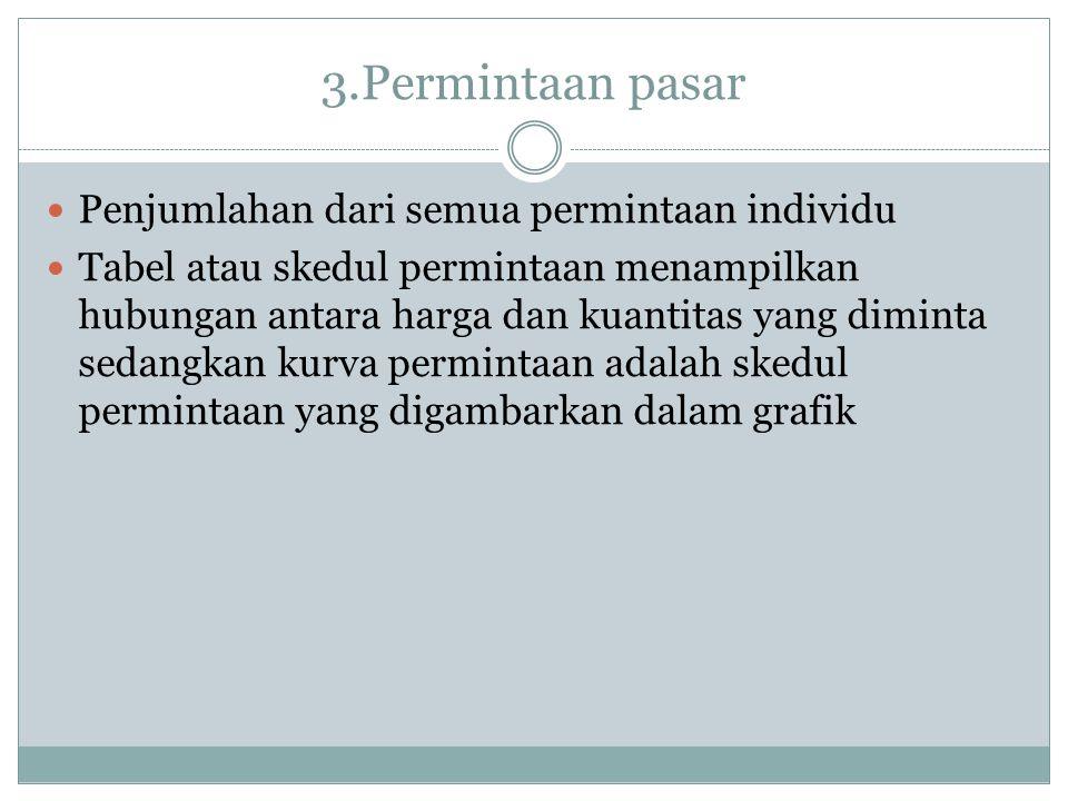 3.Permintaan pasar Penjumlahan dari semua permintaan individu