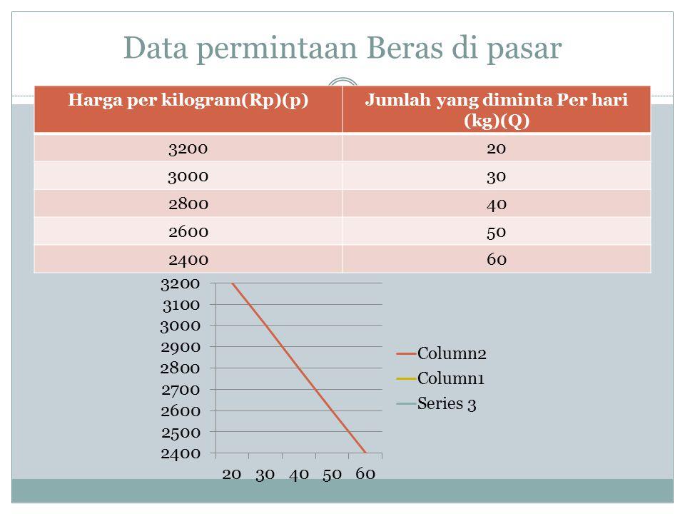 Data permintaan Beras di pasar