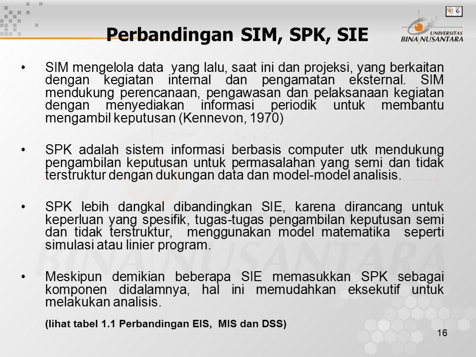 Perbandingan SIM, SPK, SIE