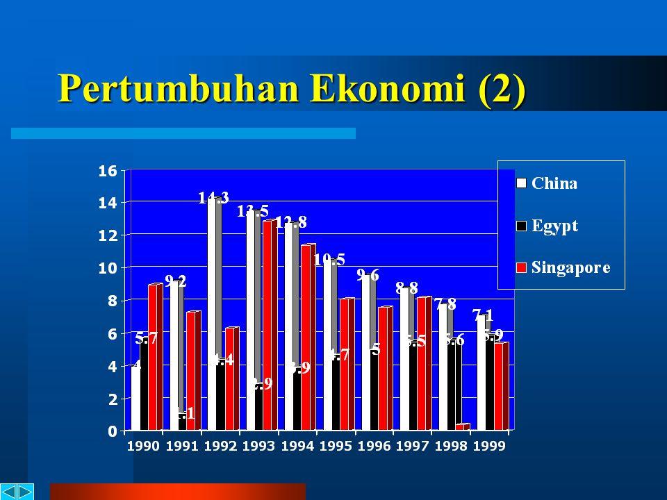 Pertumbuhan Ekonomi (2)