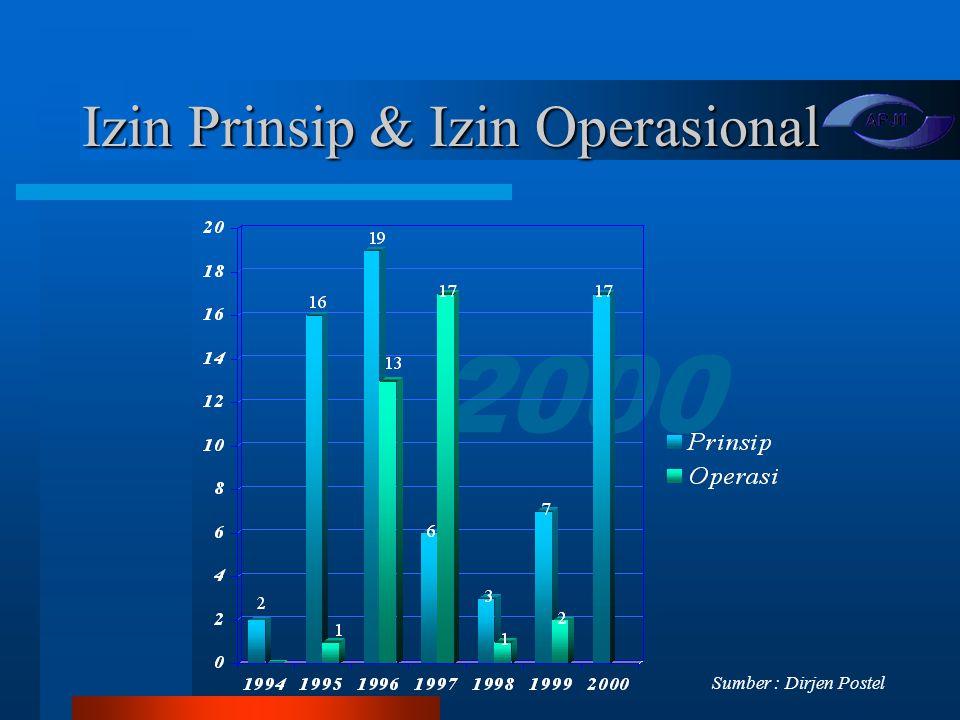 Izin Prinsip & Izin Operasional