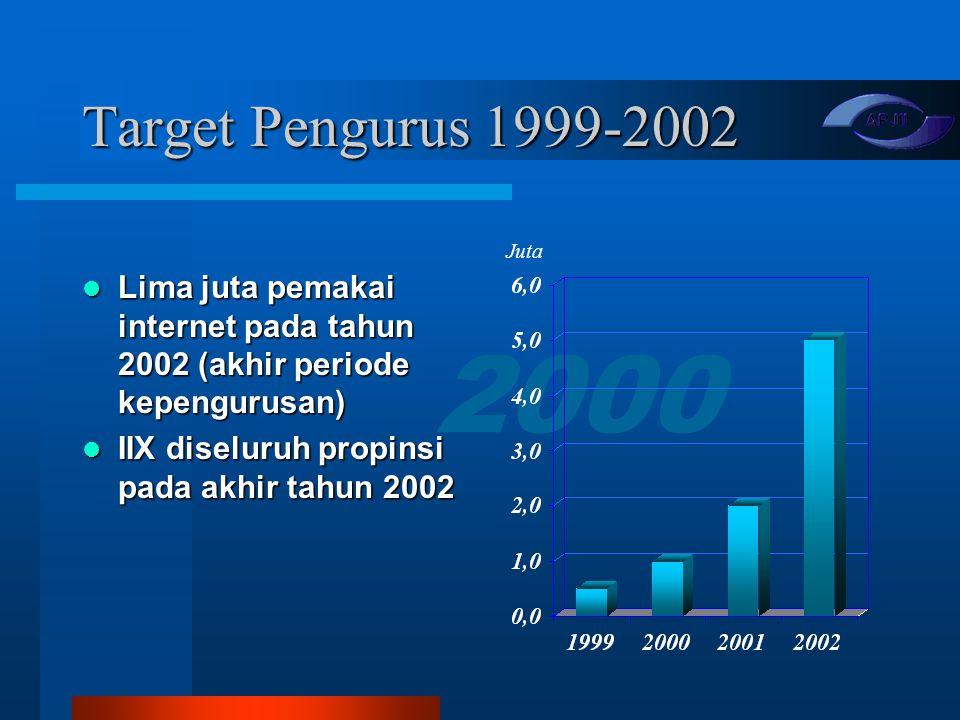 Target Pengurus 1999-2002 Lima juta pemakai internet pada tahun 2002 (akhir periode kepengurusan) IIX diseluruh propinsi pada akhir tahun 2002.
