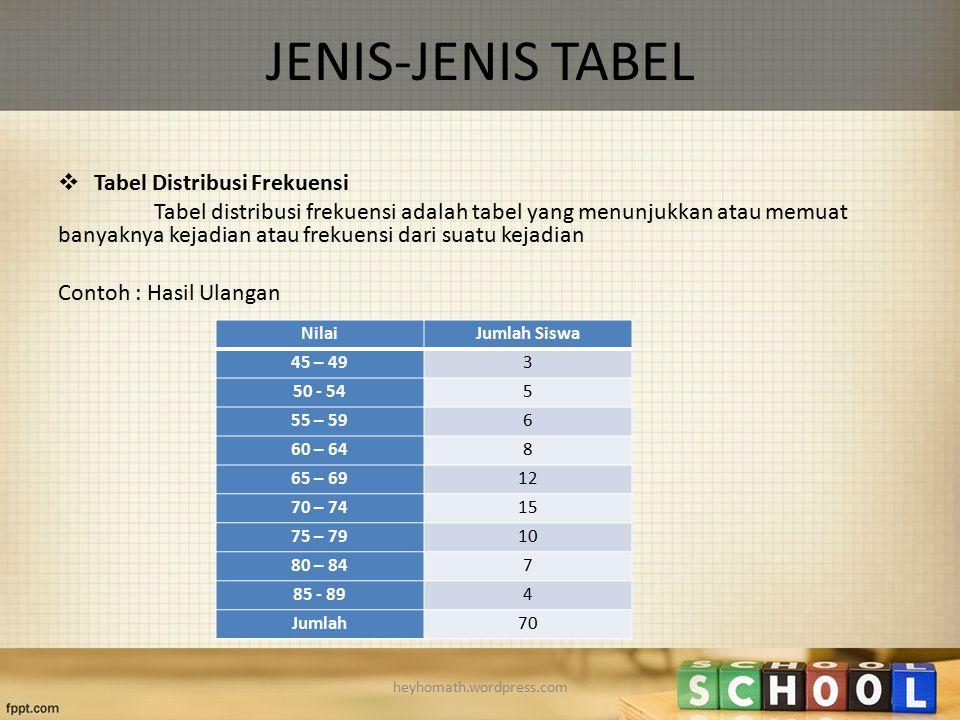 JENIS-JENIS TABEL Tabel Distribusi Frekuensi