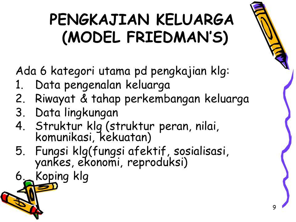 PENGKAJIAN KELUARGA (MODEL FRIEDMAN'S)