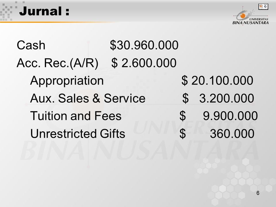 Jurnal : Cash $30.960.000. Acc. Rec.(A/R) $ 2.600.000. Appropriation $ 20.100.000.