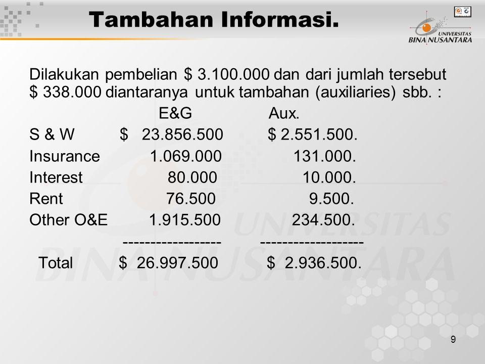 Tambahan Informasi. Dilakukan pembelian $ 3.100.000 dan dari jumlah tersebut $ 338.000 diantaranya untuk tambahan (auxiliaries) sbb. :