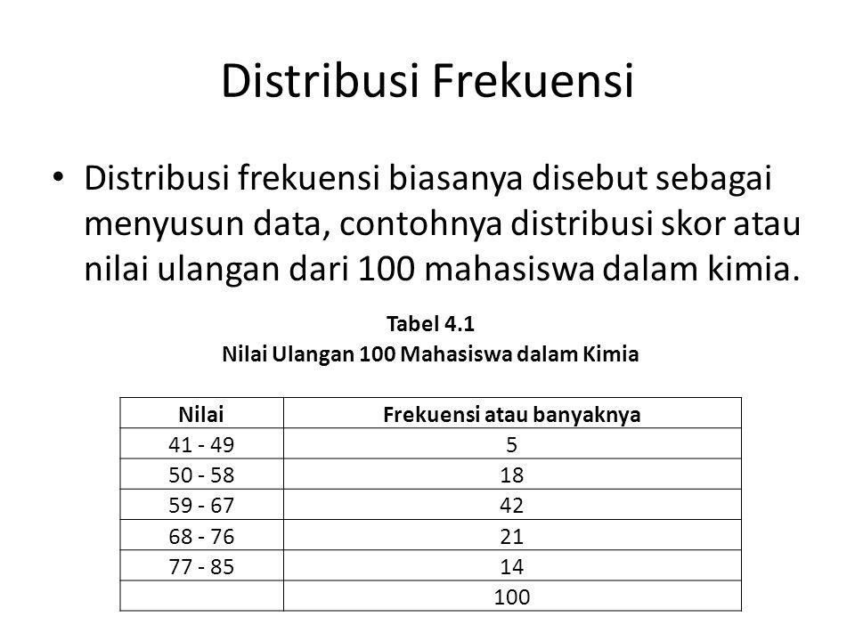 Nilai Ulangan 100 Mahasiswa dalam Kimia Frekuensi atau banyaknya
