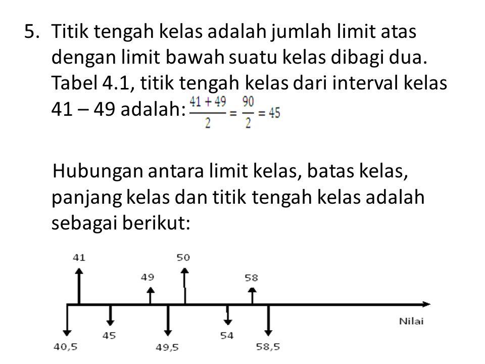 Titik tengah kelas adalah jumlah limit atas dengan limit bawah suatu kelas dibagi dua. Tabel 4.1, titik tengah kelas dari interval kelas 41 – 49 adalah: