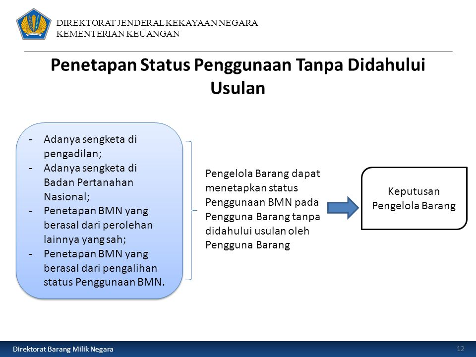 Penetapan Status Penggunaan Tanpa Didahului Usulan
