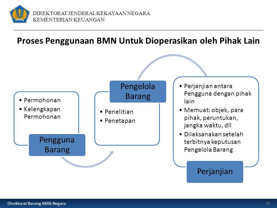 Proses Penggunaan BMN Untuk Dioperasikan oleh Pihak Lain