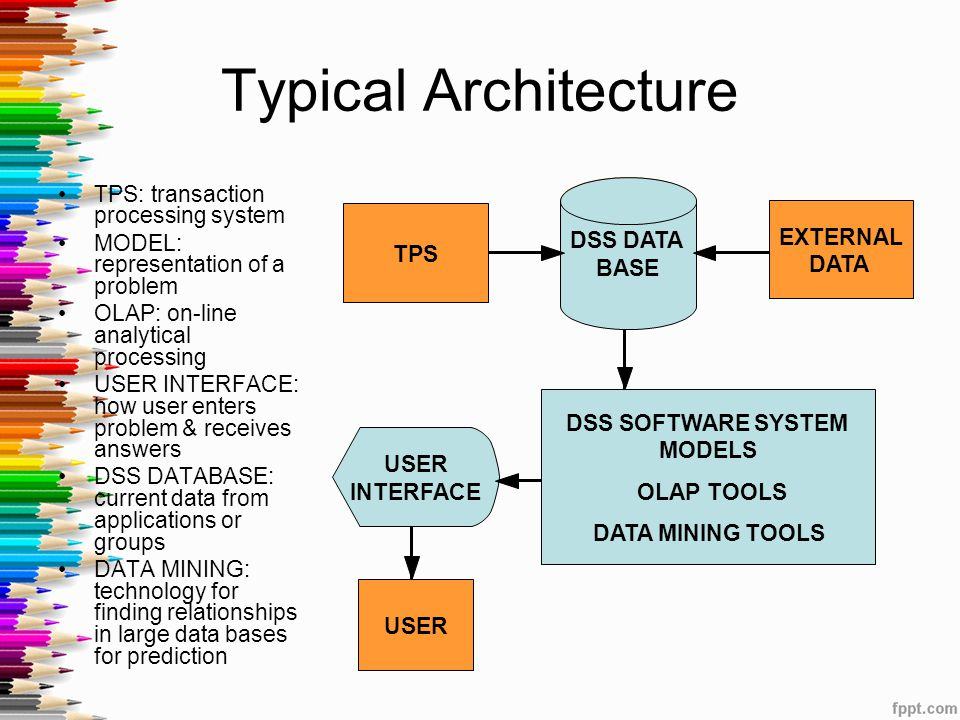 Typical Architecture TPS: transaction processing system