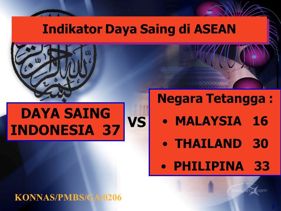 Indikator Daya Saing di ASEAN