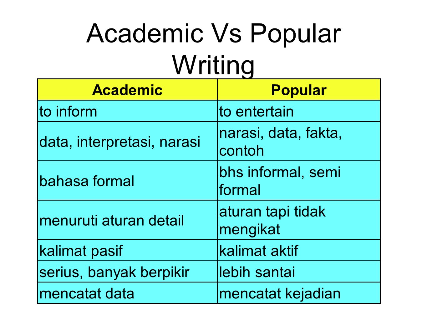Academic Vs Popular Writing