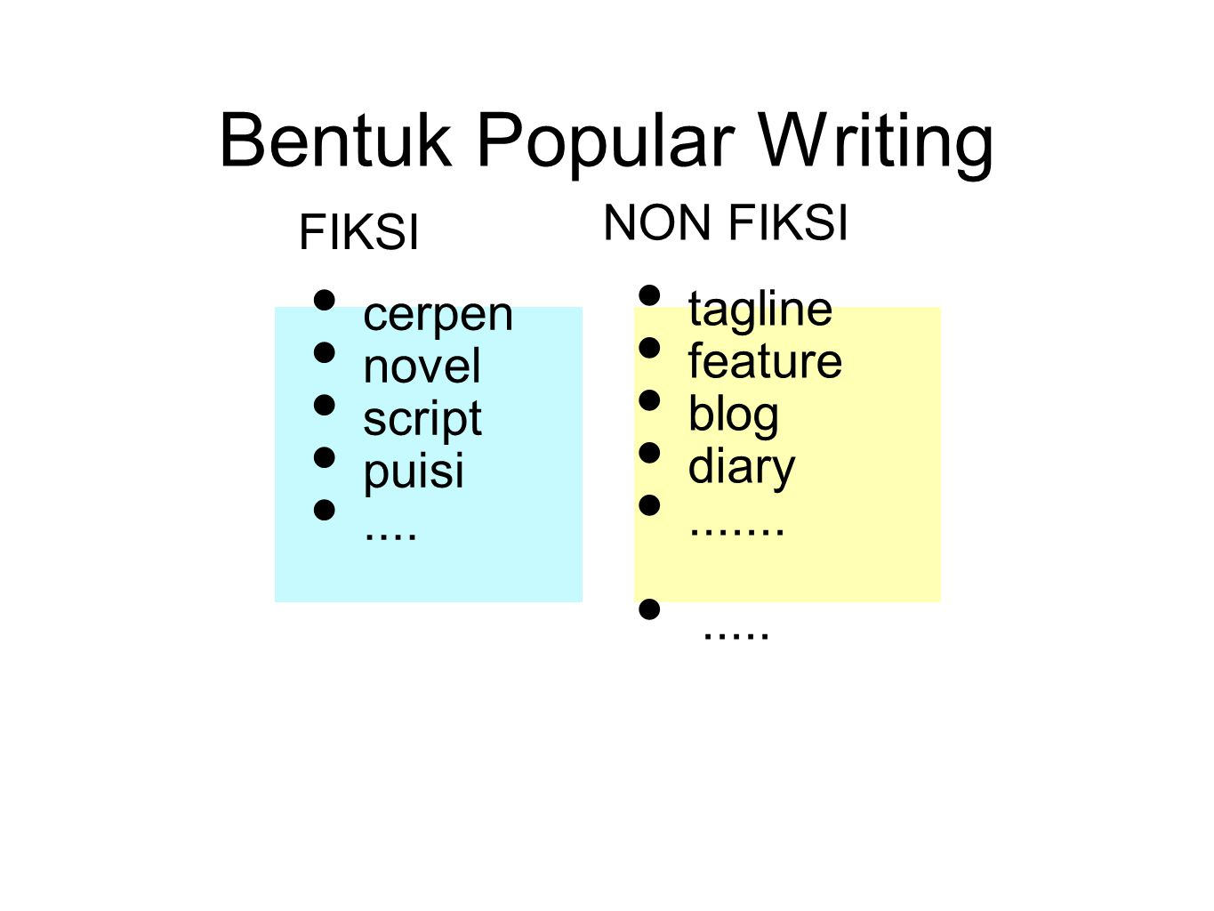 Bentuk Popular Writing