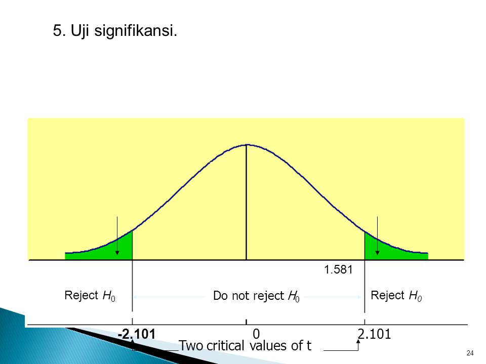 5. Uji signifikansi. -2.101 0 2.101 Two critical values of t 1.581