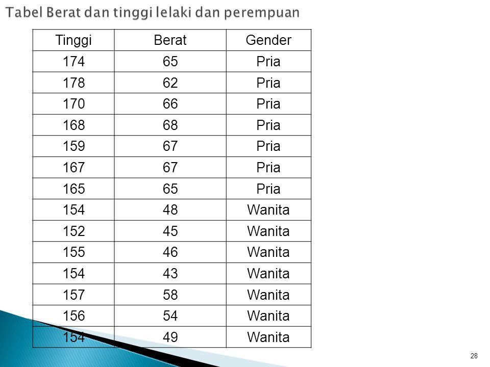Tabel Berat dan tinggi lelaki dan perempuan