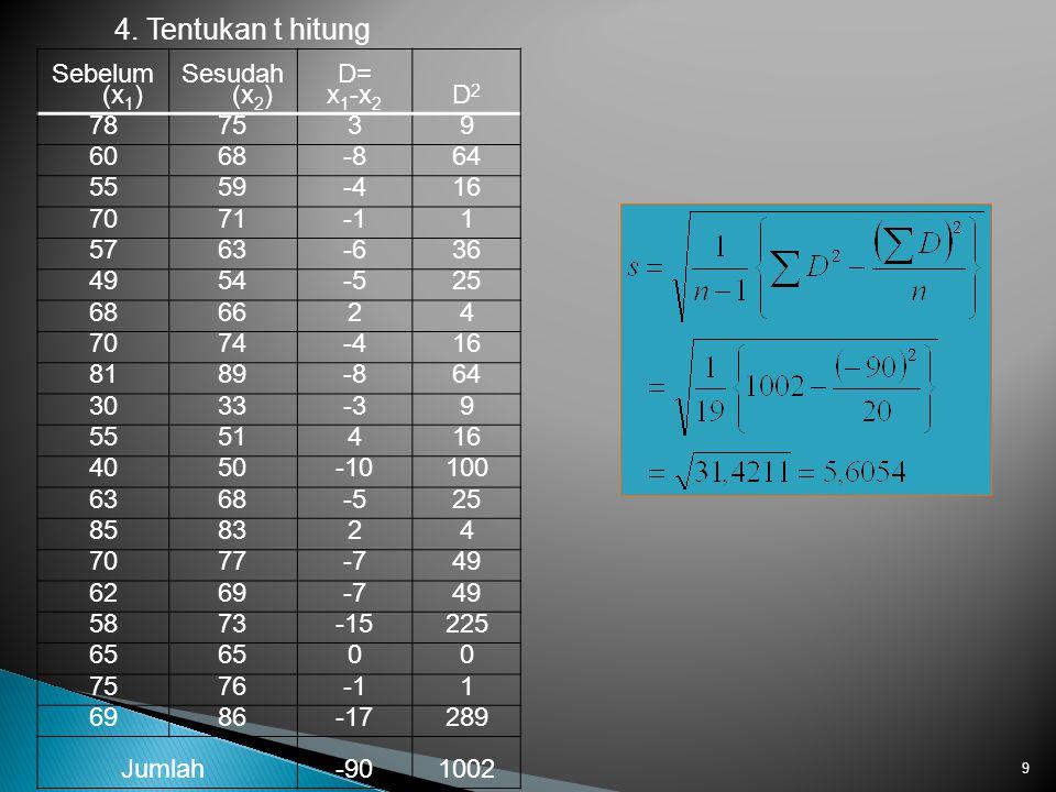 4. Tentukan t hitung Sebelum (x1) Sesudah (x2) D= x1-x2 D2 78 75 3 9