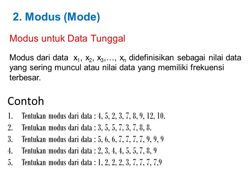 Contoh 2. Modus (Mode) Modus untuk Data Tunggal