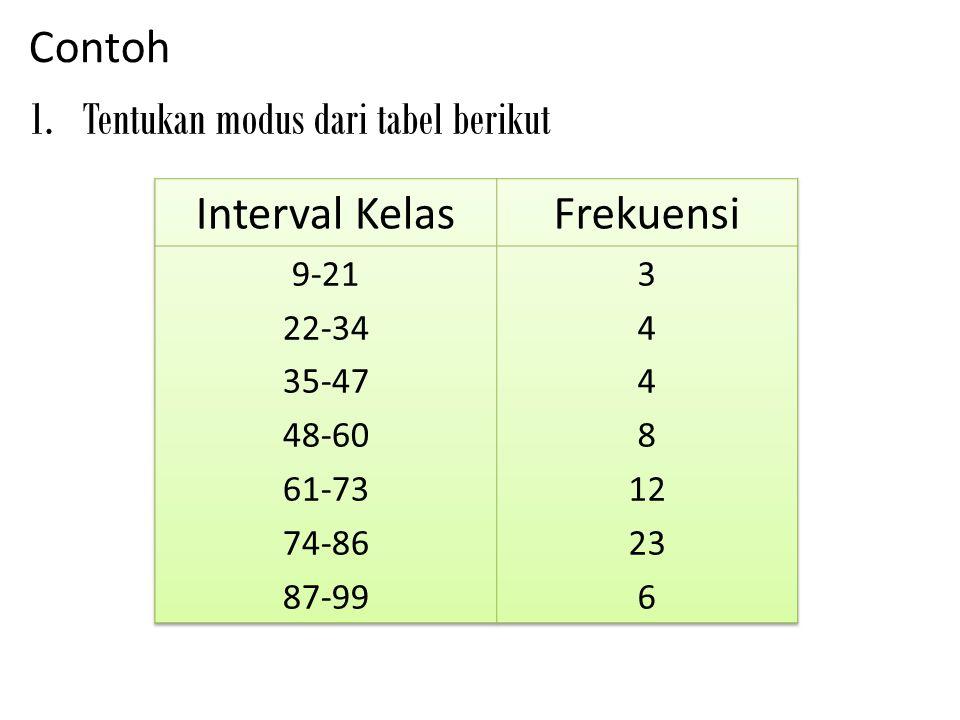 Tentukan modus dari tabel berikut Interval Kelas Frekuensi