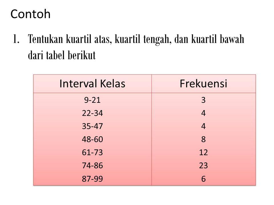 Contoh Tentukan kuartil atas, kuartil tengah, dan kuartil bawah dari tabel berikut. Interval Kelas.