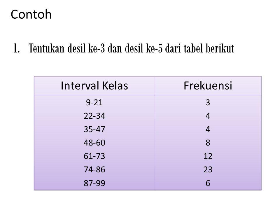 Tentukan desil ke-3 dan desil ke-5 dari tabel berikut