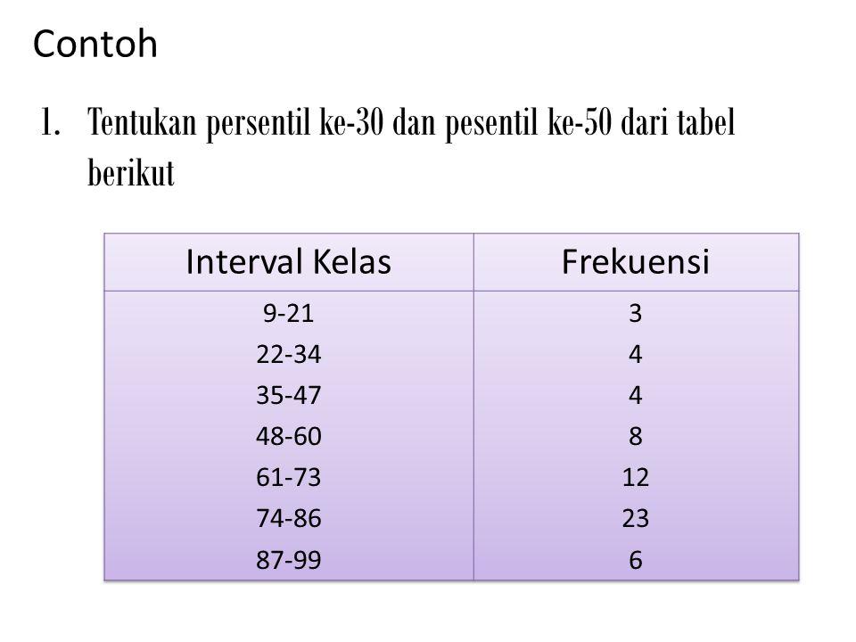 Tentukan persentil ke-30 dan pesentil ke-50 dari tabel berikut