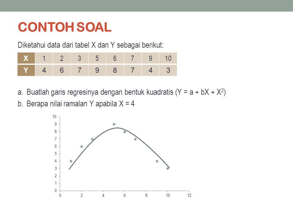 CONTOH SOAL Diketahui data dari tabel X dan Y sebagai berikut: