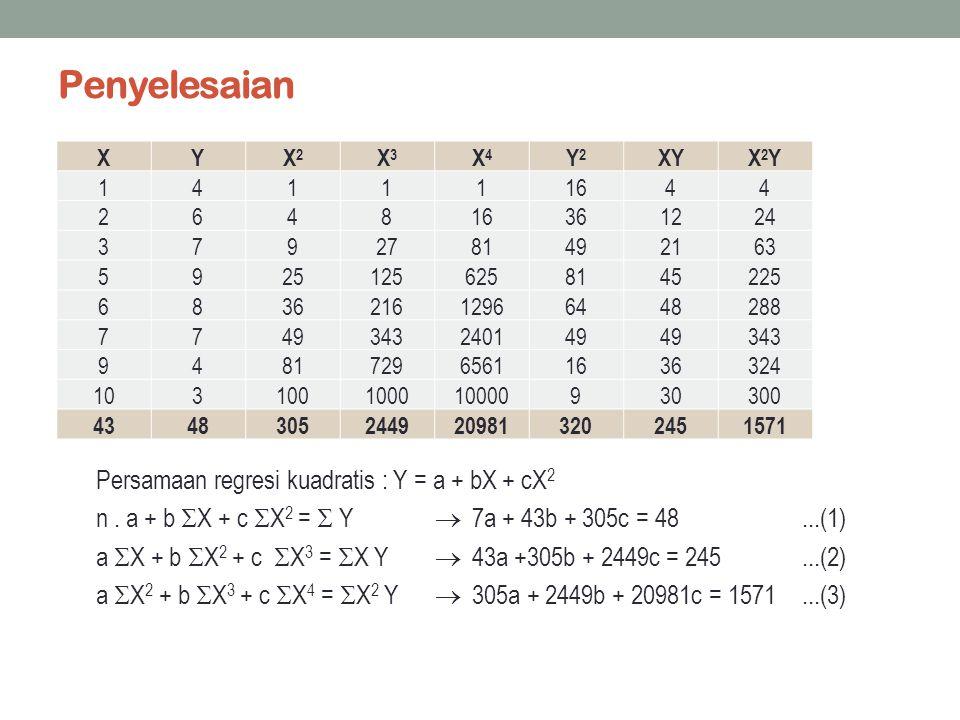 Penyelesaian Persamaan regresi kuadratis : Y = a + bX + cX2