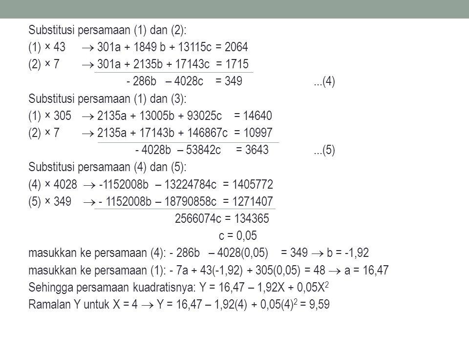 Substitusi persamaan (1) dan (2): (1) × 43  301a + 1849 b + 13115c = 2064 (2) × 7  301a + 2135b + 17143c = 1715 - 286b – 4028c = 349 ...(4) Substitusi persamaan (1) dan (3): (1) × 305  2135a + 13005b + 93025c = 14640 (2) × 7  2135a + 17143b + 146867c = 10997 - 4028b – 53842c = 3643 ...(5) Substitusi persamaan (4) dan (5): (4) × 4028  -1152008b – 13224784c = 1405772 (5) × 349  - 1152008b – 18790858c = 1271407 2566074c = 134365 c = 0,05 masukkan ke persamaan (4): - 286b – 4028(0,05) = 349  b = -1,92 masukkan ke persamaan (1): - 7a + 43(-1,92) + 305(0,05) = 48  a = 16,47 Sehingga persamaan kuadratisnya: Y = 16,47 – 1,92X + 0,05X2 Ramalan Y untuk X = 4  Y = 16,47 – 1,92(4) + 0,05(4)2 = 9,59