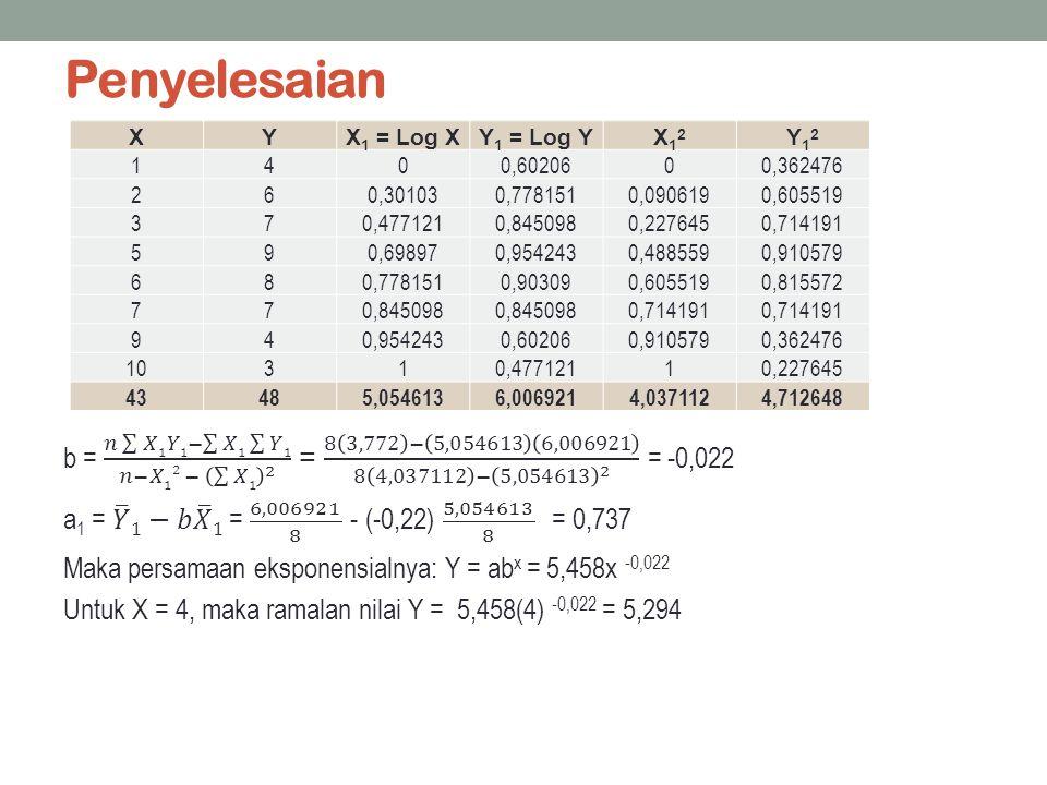 Penyelesaian X. Y. X1 = Log X. Y1 = Log Y. X12. Y12. 1. 4. 0,60206. 0,362476. 2. 6. 0,30103.