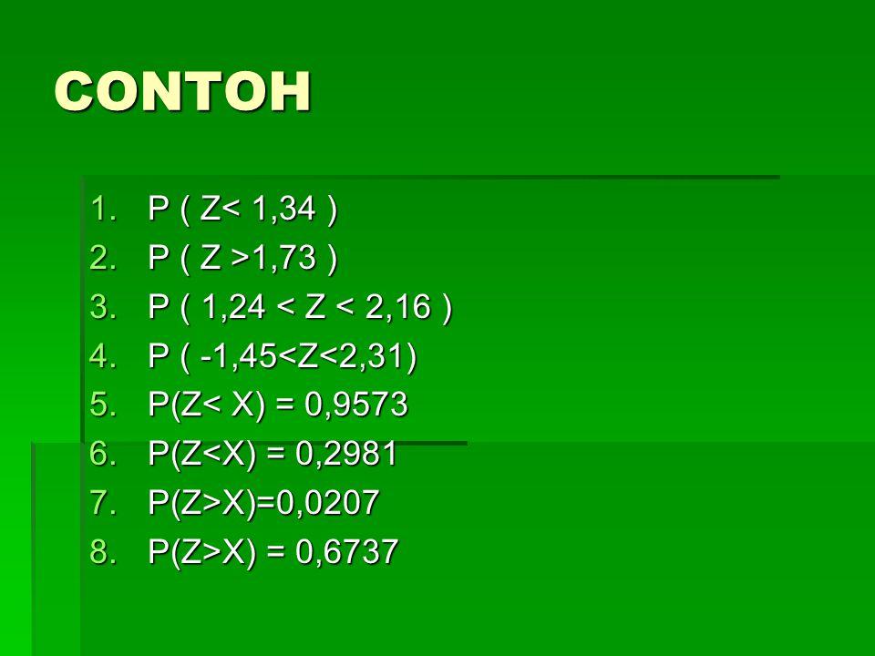 CONTOH P ( Z< 1,34 ) P ( Z >1,73 ) P ( 1,24 < Z < 2,16 )