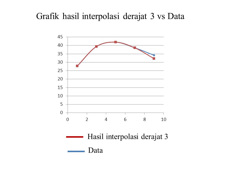 Grafik hasil interpolasi derajat 3 vs Data