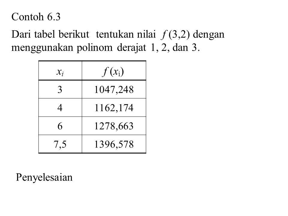 Dari tabel berikut tentukan nilai f (3,2) dengan