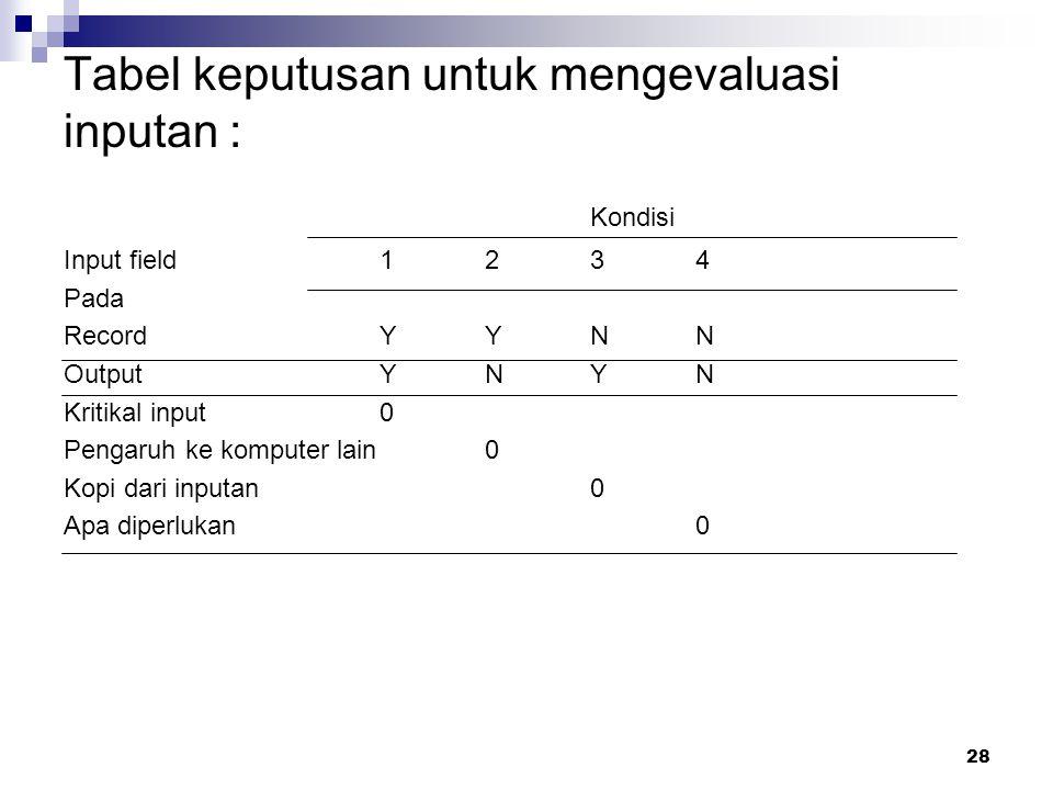 Tabel keputusan untuk mengevaluasi inputan :